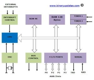 block-diagram-8051-microcontroller