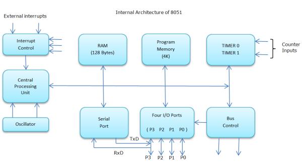 89v51rd2_architecture_block_diagram