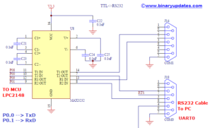 UART in LPC2148 ARM Microcontroller