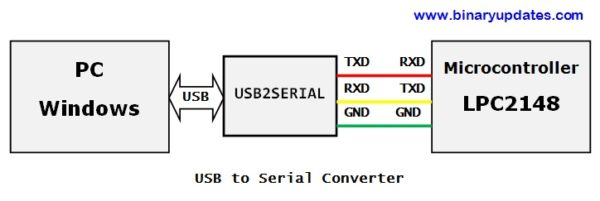 connection-between-lpc2148-and-PC