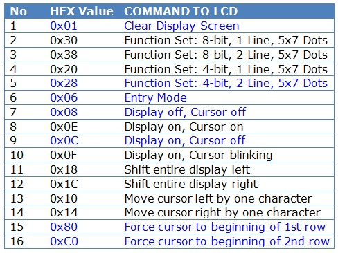 JHD162A LCD Command Codes