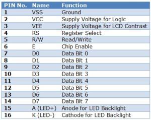 JHD162A LCD Pins Desciption