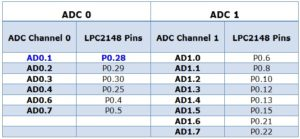 ADC_Related_Pins_in_LPC2148
