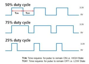 PWM-Duty-Cycle-Pulse
