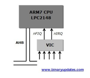 Relation between VIC and ARM7 CPU