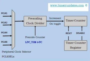 timer_counter_block_diagram