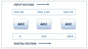 adc-counts-and-voltage